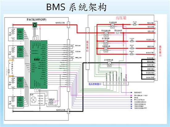 什么才是BMS动力电池必威平台注册